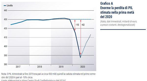 Le previsioni per l'Italia del Centro Studi Confindustria del 31 marzo 2020